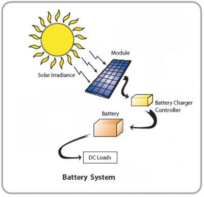 solar energy storage How Much Does Solar Panel Cost